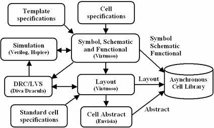 USC Asynchronous CAD/VLSI Group